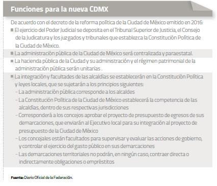 funciones-nueva-cdmx