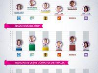 Elecciones 2017: resultados de gubernaturas