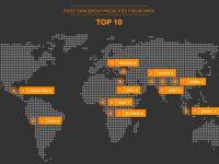 CDMX entre las 10 megaciudades más peligrosas para las mujeres
