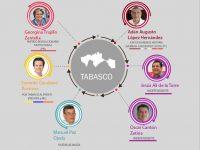 Elecciones 2018: Candidatos por la gubernatura de Tabasco