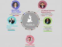 Elecciones 2018: Candidatos a la gubernatura de Puebla