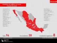 Asesinan a 96 políticos mexicanos en lo que va del Proceso Electoral