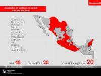 Asesinan a 130 políticos mexicanos en lo que va del Proceso Electoral