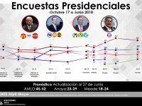 Encuestas electorales para Presidente al último día de las campañas