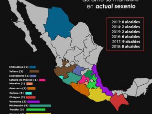 En actual sexenio han sido asesinados 34 alcaldes mexicanos