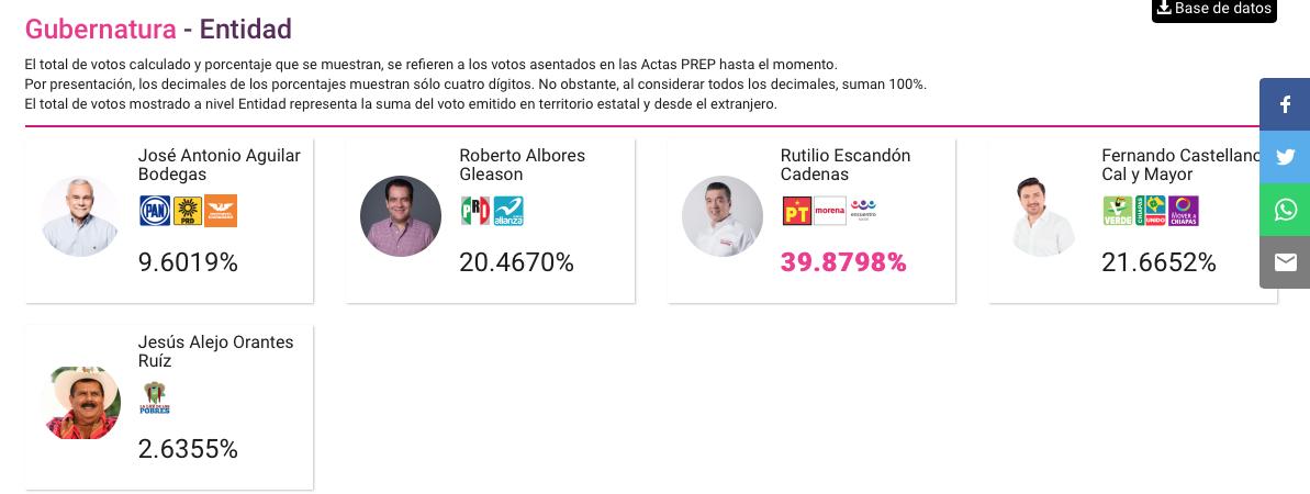 Resultados de Gubernaturas y Gobierno de CDMX | Alcaldes de