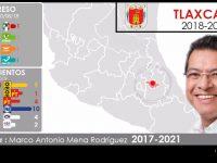 Configuración política de Tlaxcala 2018-2021