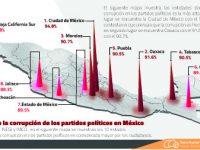 La percepción de la corrupción de los partidos políticos en México