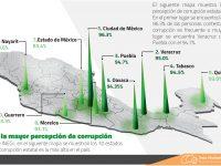 Los estados con la mayor percepción de corrupción