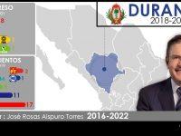 Configuración política de Durango 2018-2022