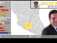 Configuración política de Michoacán 2018-2021