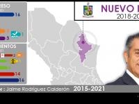 Configuración política de Nuevo León 2018-2021