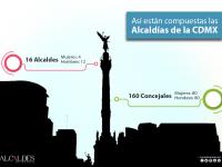 Composición de las Alcaldías de la Ciudad de México 2018-2021