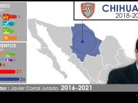 Configuración política de Chihuahua 2018-2021