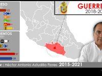 Configuración política de Guerrero 2018-2021