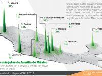 Los estados con más jefas de familia de México