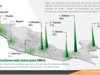 Los estados que tuvieron más votos para AMLO