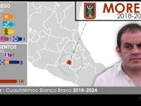 Configuración política de Morelos 2018-2021