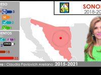 Configuración política de Sonora 2018-2021