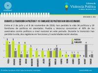 Puebla y Veracruz, los estados más violentos para políticos