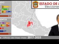 Configuración Política del Estado de México 2018-2021