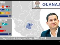 Configuración política de Guanajuato 2018-2022