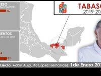 Configuración política de Tabasco: 2018-2021
