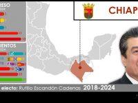 Configuración política de Chiapas 2018-2021