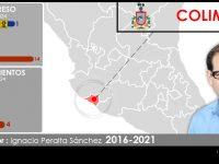 Configuración política de Colima 2018-2021