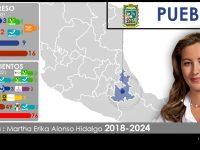 Configuración política de Puebla 2018-2021