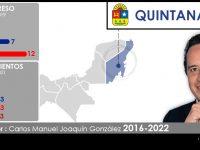 Configuración política Quintana Roo 2018-2019