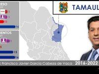 Configuración Política de Tamaulipas 2018-2019