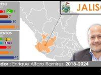 Configuración Política de Jalisco 2018-2021