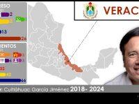 Configuración Política de Veracruz 2018-2021