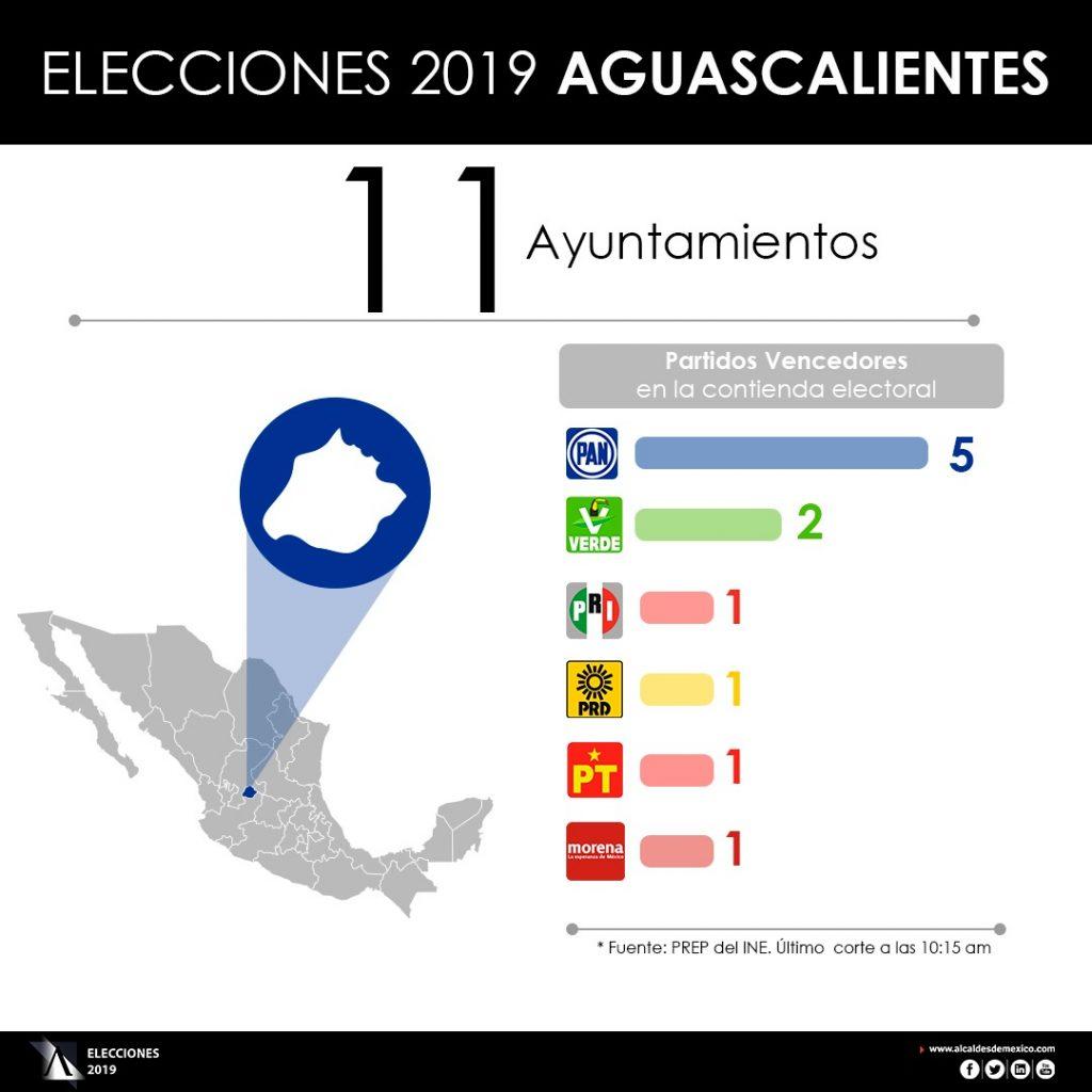 Resultados preliminares de las elecciones 2019 en
